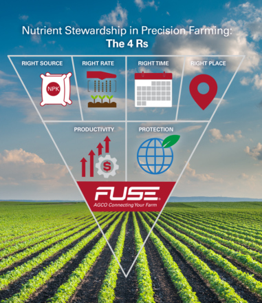 Fuse 4Rs for sustainable precision farming