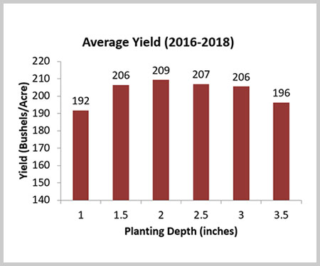 Crop Tour - Planting Depth (Inches) Graph