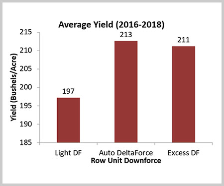 Crop Tour - Row Unit Downforce Graph