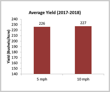 Crop Tour - Operating Speed Graph