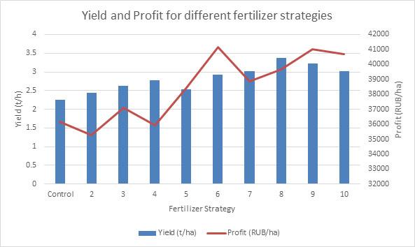 Different Fertilizer Strategies applied to Maize in Krasnaya Bashkiria, Russia