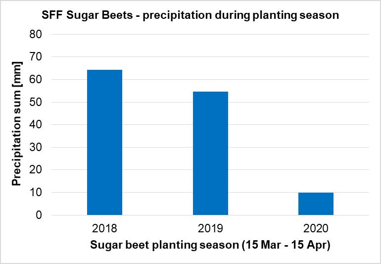 Precipitation sum during sugar beet planting season on Swiss Future Farm 2018-2020.